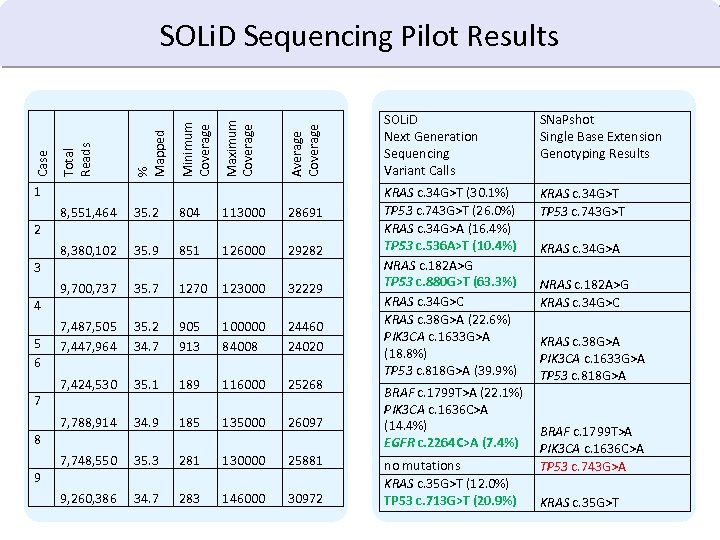 Average Coverage Maximum Coverage Minimum Coverage % Mapped Total Reads Case SOLi. D Sequencing