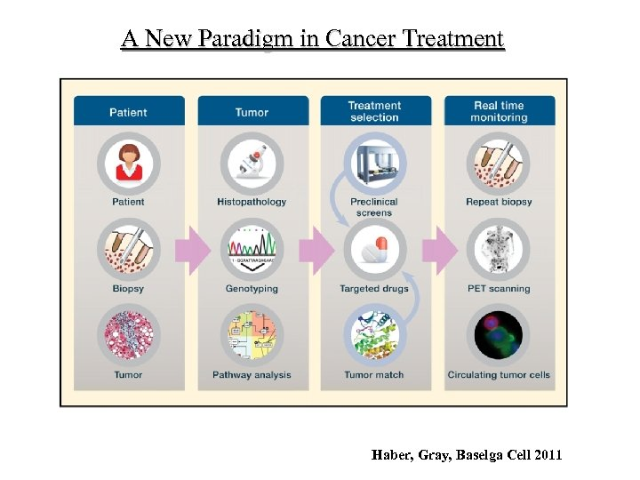 A New Paradigm in Cancer Treatment Haber, Gray, Baselga Cell 2011