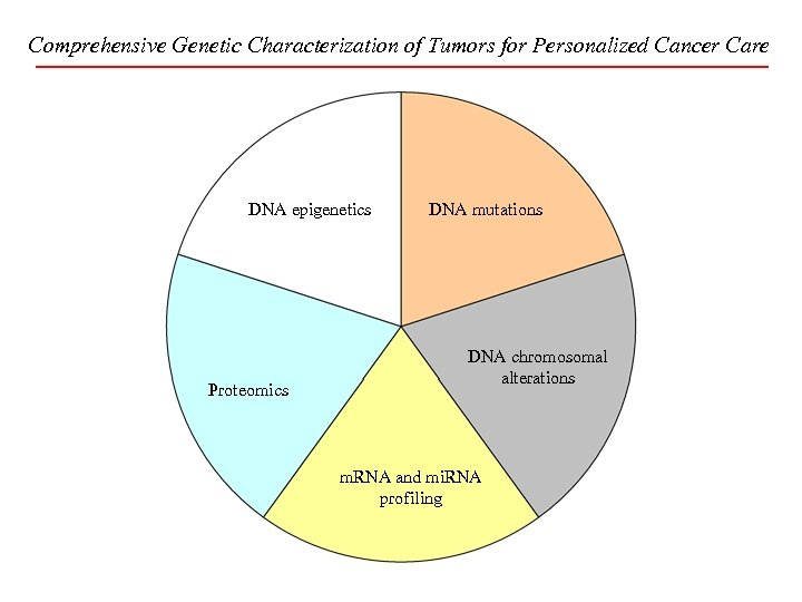 Comprehensive Genetic Characterization of Tumors for Personalized Cancer Care DNA epigenetics Proteomics DNA mutations