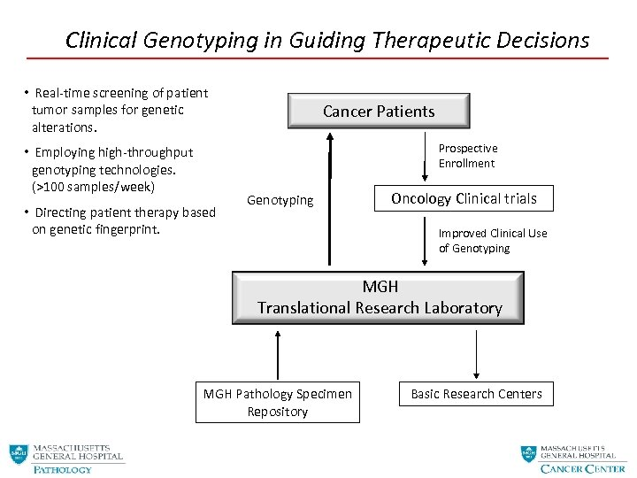 Clinical Genotyping in Guiding Therapeutic Decisions • Real-time screening of patient tumor samples for
