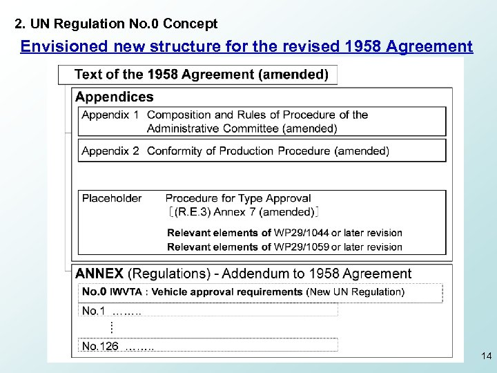 2. UN Regulation No. 0 Concept Envisioned new structure for the revised 1958 Agreement