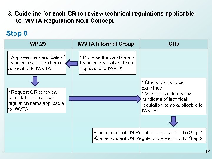 3. Guideline for each GR to review technical regulations applicable to IWVTA Regulation No.