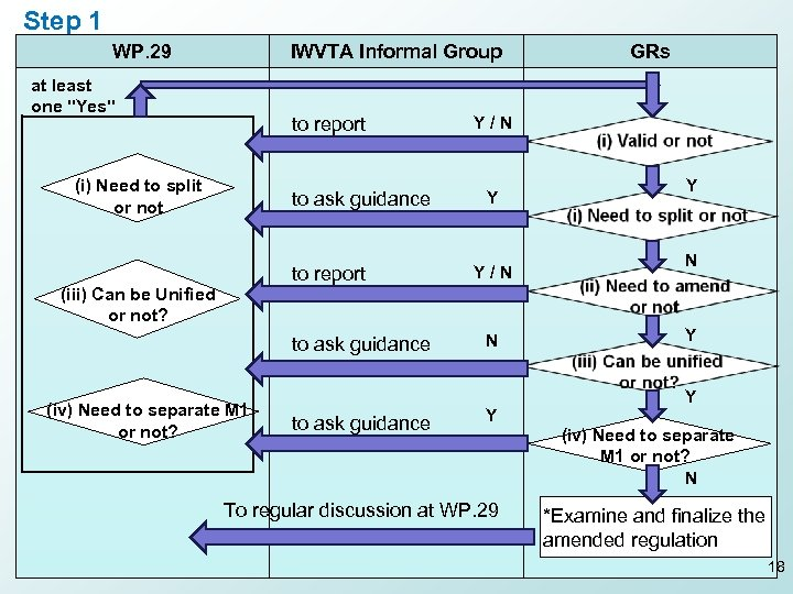Step 1 WP. 29 IWVTA Informal Group at least one