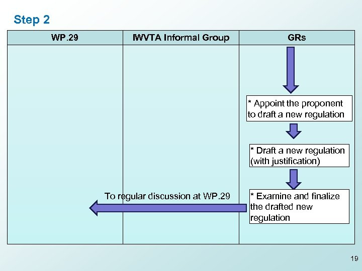Step 2 WP. 29 IWVTA Informal Group GRs * Appoint the proponent to draft