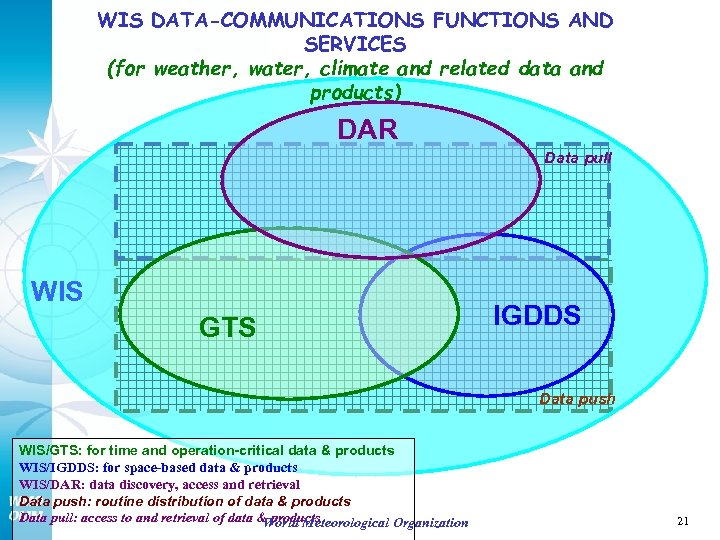 WIS DATA-COMMUNICATIONS FUNCTIONS AND SERVICES (for weather, water, climate and related data and products)