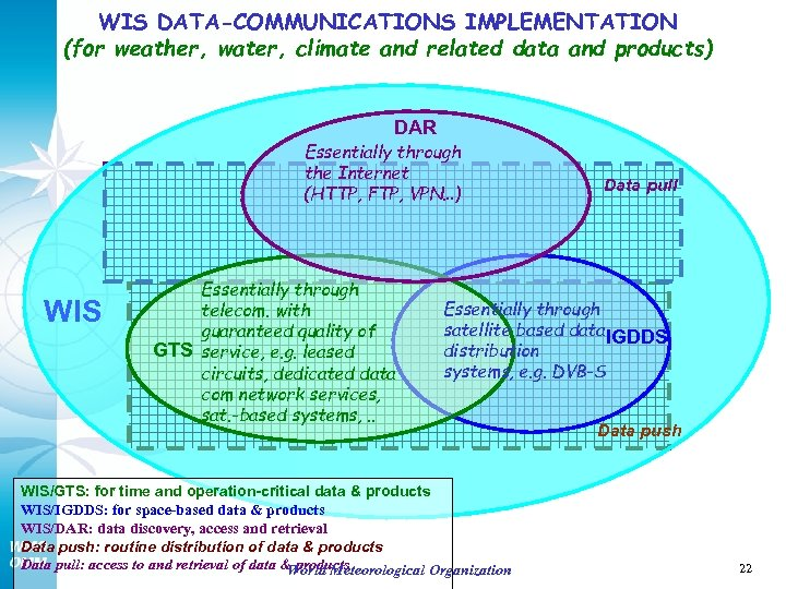 WIS DATA-COMMUNICATIONS IMPLEMENTATION (for weather, water, climate and related data and products) DAR Essentially