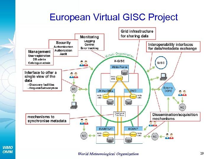 European Virtual GISC Project World Meteorological Organization 29
