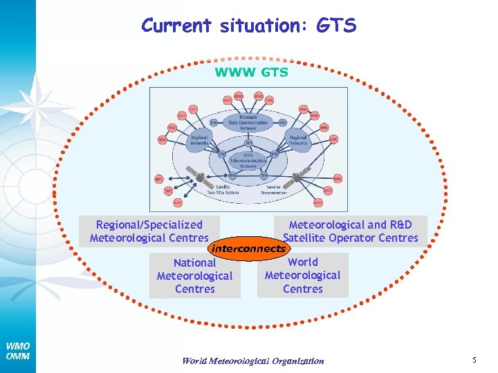 Current situation: GTS WWW GTS Regional/Specialized Meteorological Centres Meteorological and R&D Satellite Operator Centres