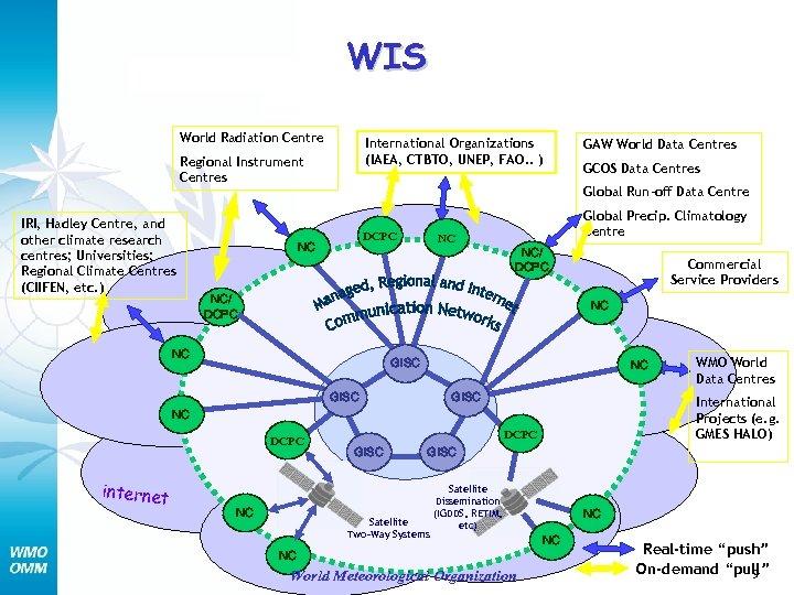 WIS World Radiation Centre International Organizations (IAEA, CTBTO, UNEP, FAO. . ) Regional Instrument