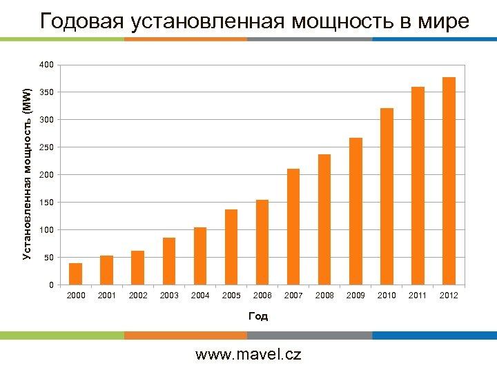 Годовая установленная мощность в мире Установленная мощность (MW) 400 350 300 250 200 150