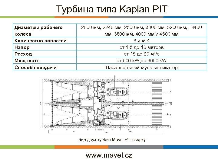 Турбина типа Kaplan PIT Диаметры рабочего колеса Количество лопастей Напор Расход Мощность Способ передачи