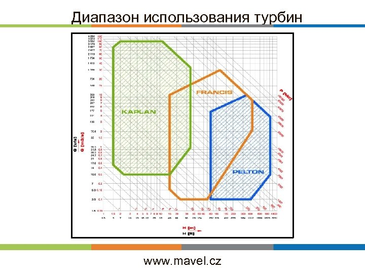 Диапазон использования турбин www. mavel. cz