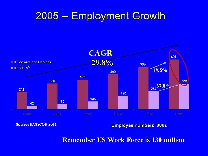 2005 -- Employment Growth CAGR 29. 8% 18. 5% 37. 0% Source: NASSCOM 2005