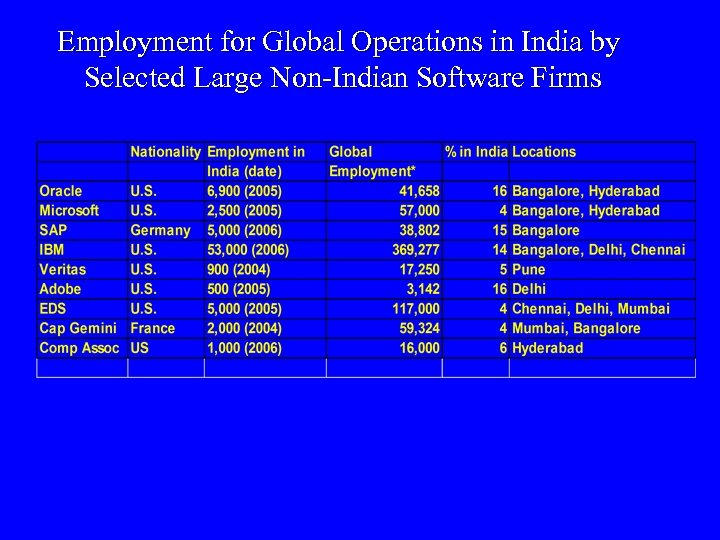 Employment for Global Operations in India by Selected Large Non-Indian Software Firms