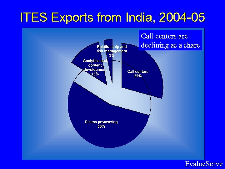 ITES Exports from India, 2004 -05 Call centers are declining as a share Evalue.