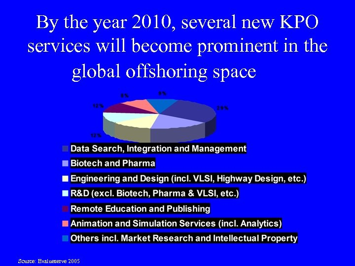 By the year 2010, several new KPO services will become prominent in the global