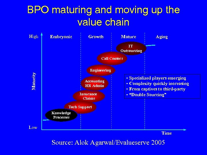 BPO maturing and moving up the value chain High Embryonic Growth Mature Aging IT