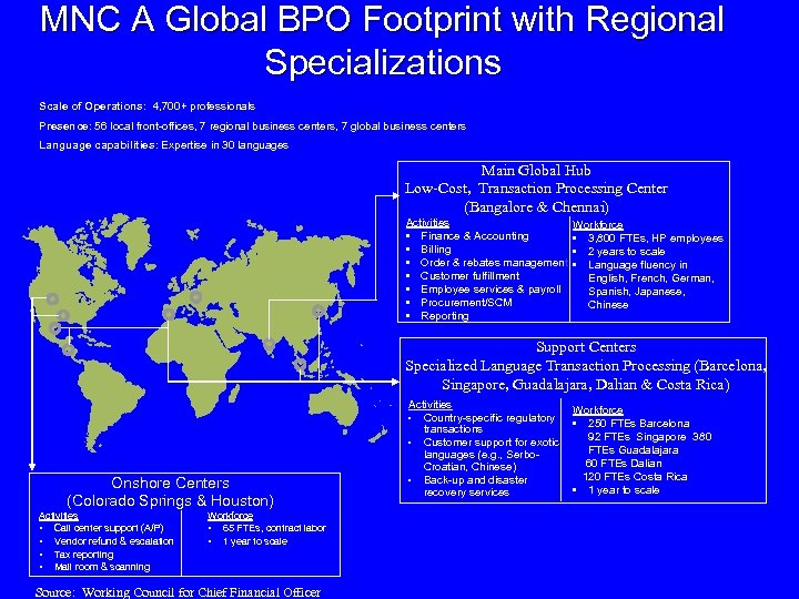 MNC A Global BPO Footprint with Regional Specializations Scale of Operations: 4, 700+ professionals