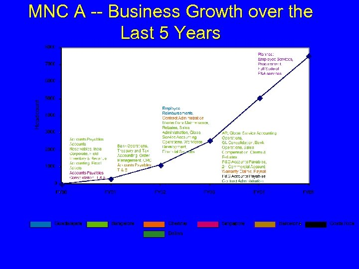 MNC A -- Business Growth over the Last 5 Years