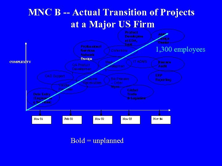 MNC B -- Actual Transition of Projects at a Major US Firm Professional Services