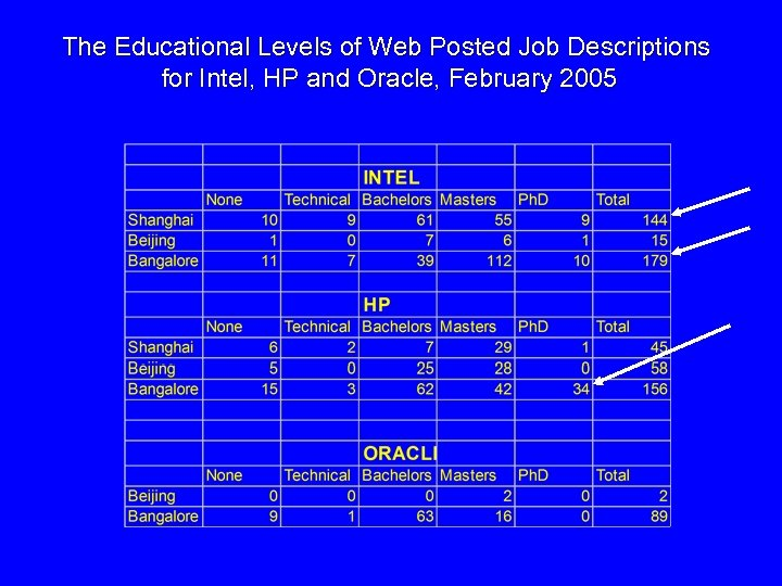 The Educational Levels of Web Posted Job Descriptions for Intel, HP and Oracle, February