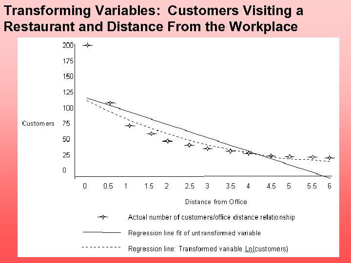 Transforming Variables: Customers Visiting a Restaurant and Distance From the Workplace