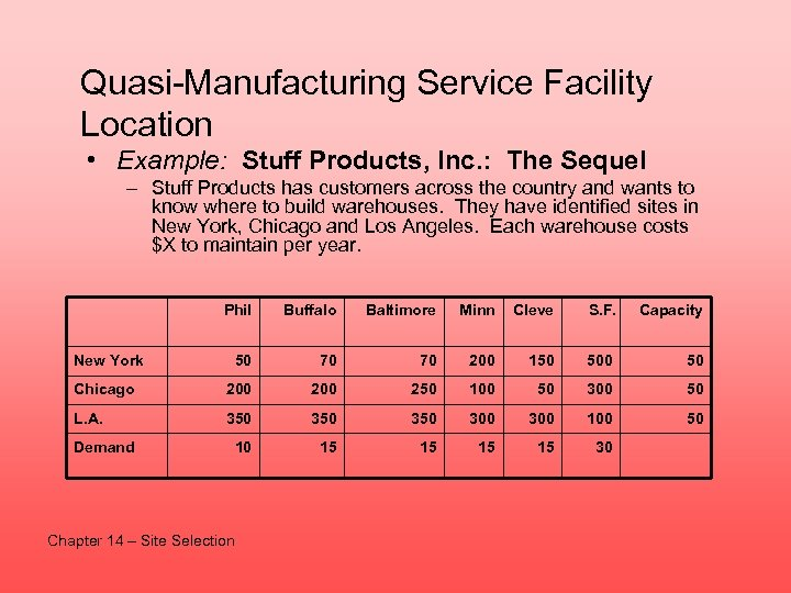 Quasi-Manufacturing Service Facility Location • Example: Stuff Products, Inc. : The Sequel – Stuff