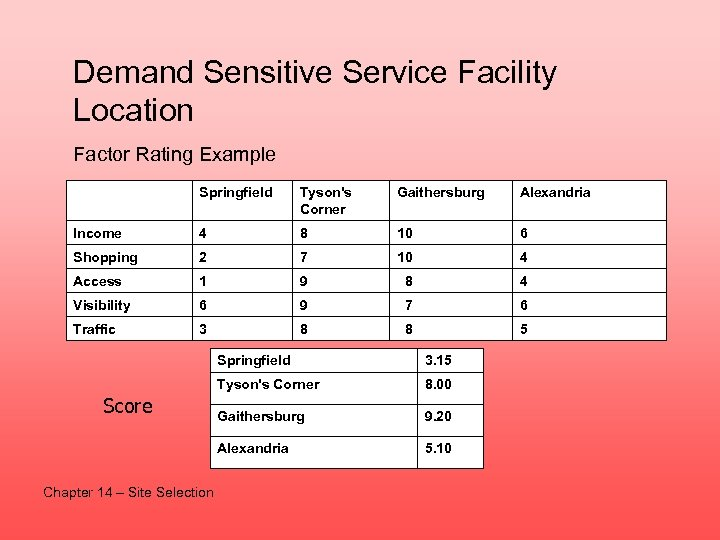 Demand Sensitive Service Facility Location Factor Rating Example Springfield Tyson's Corner Gaithersburg Alexandria Income