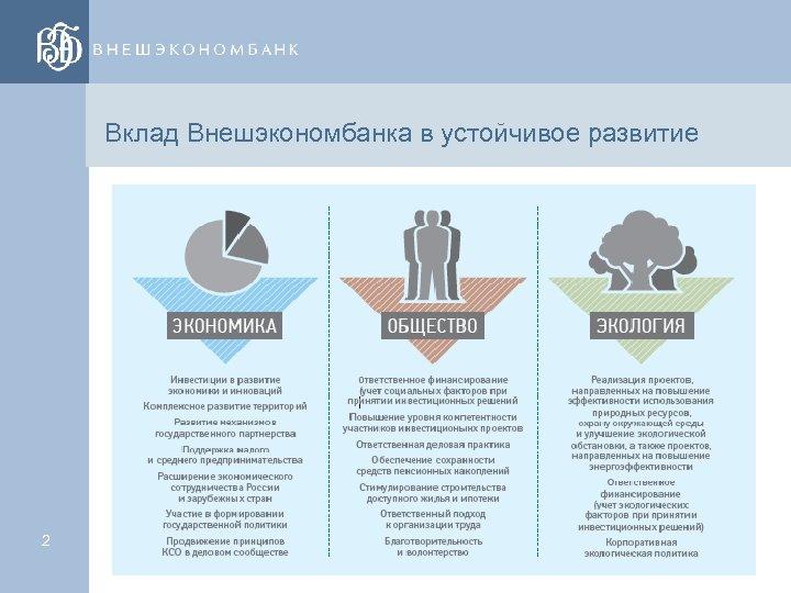 Вклад Внешэкономбанка в устойчивое развитие 2