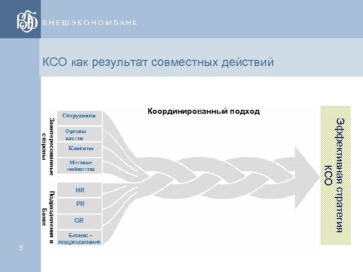 КСО как результат совместных действий Органы власти Клиенты Местные сообщества Подразделения в Банке HR