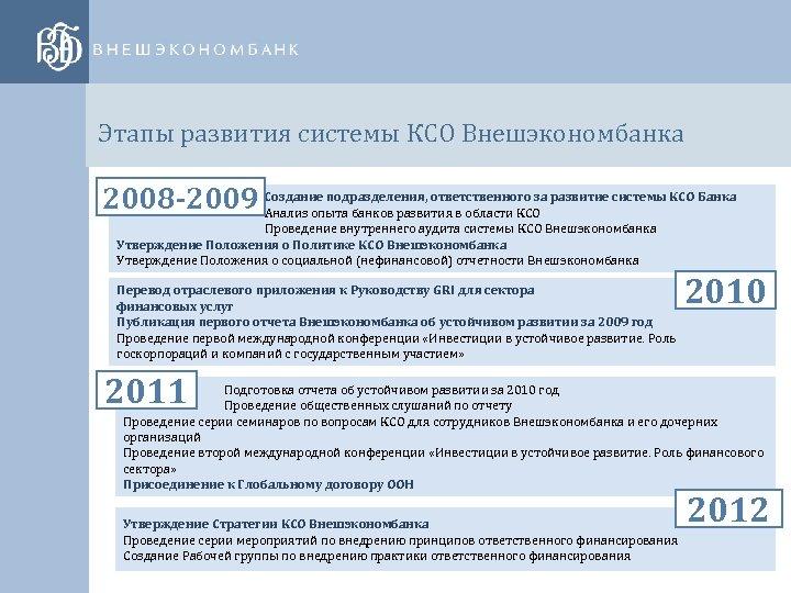 Этапы развития системы КСО Внешэкономбанка 2008 -2009 Создание подразделения, ответственного за развитие системы КСО