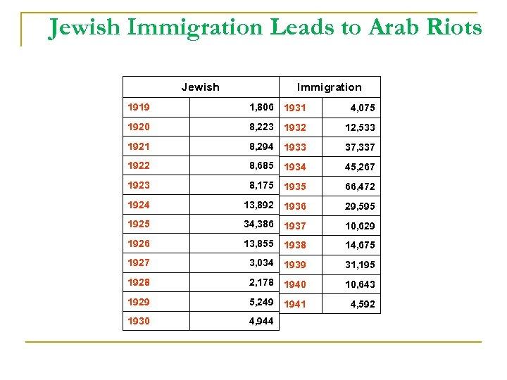 Jewish Immigration Leads to Arab Riots Jewish Immigration 1919 1, 806 1931 4, 075