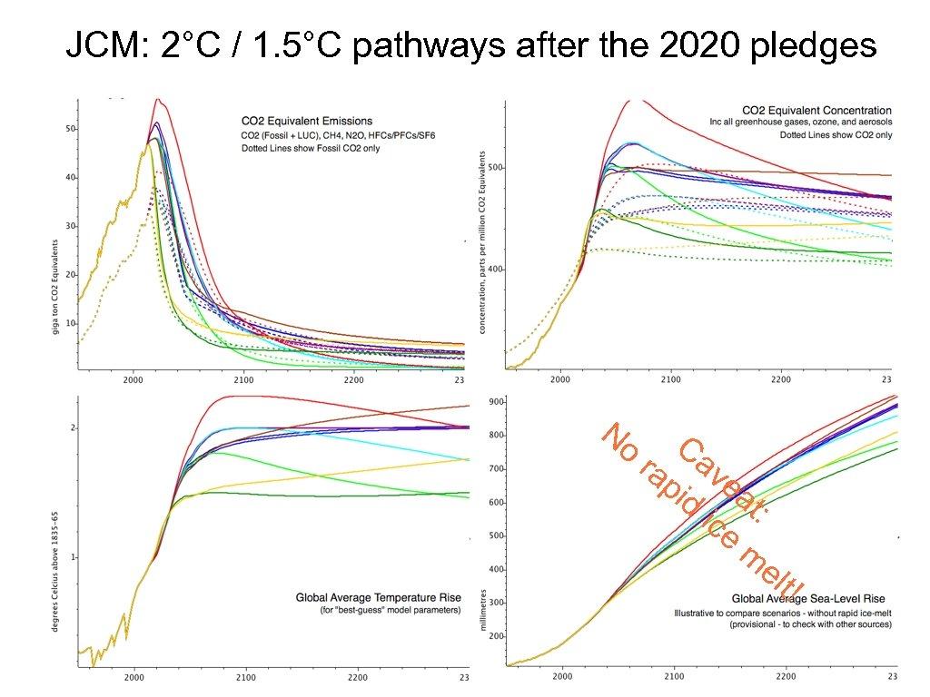 JCM: 2°C / 1. 5°C pathways after the 2020 pledges No ra Ca pi