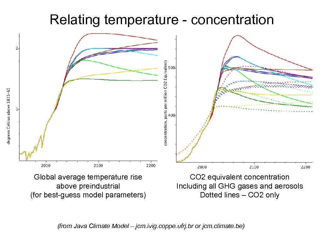 Relating temperature - concentration Global average temperature rise above preindustrial (for best-guess model parameters)