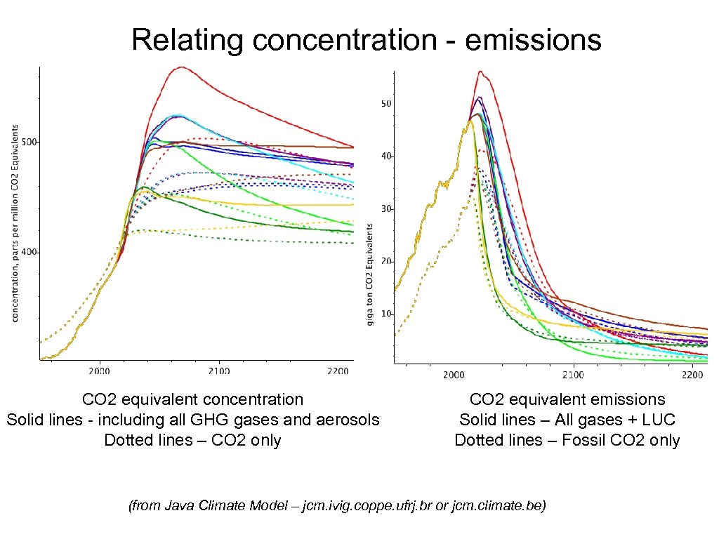 Relating concentration - emissions CO 2 equivalent concentration Solid lines - including all GHG