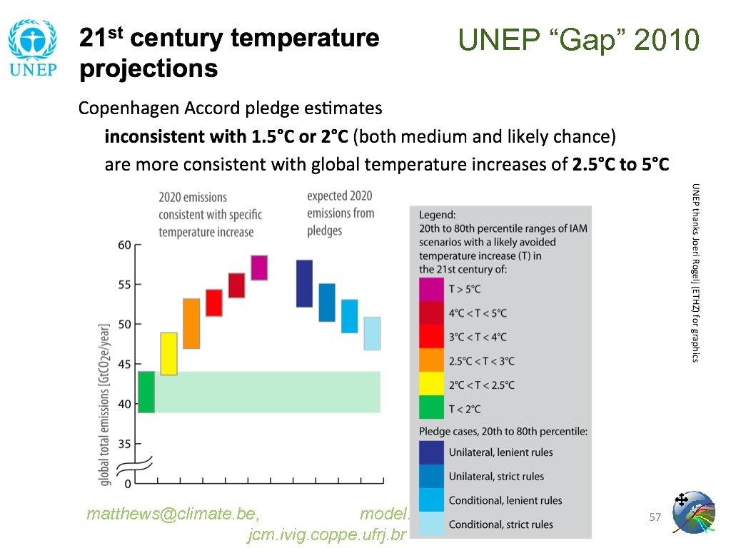 """UNEP """"Gap"""" 2010 matthews@climate. be, model: www. climate. be/jcm / jcm. ivig. coppe. ufrj."""