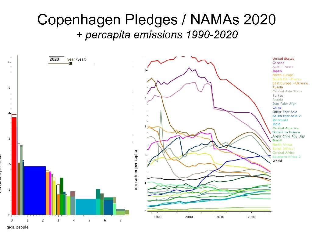 Copenhagen Pledges / NAMAs 2020 + percapita emissions 1990 -2020