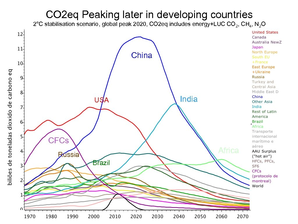 CO 2 eq Peaking later in developing countries 2°C stabilisation scenario, global peak 2020,