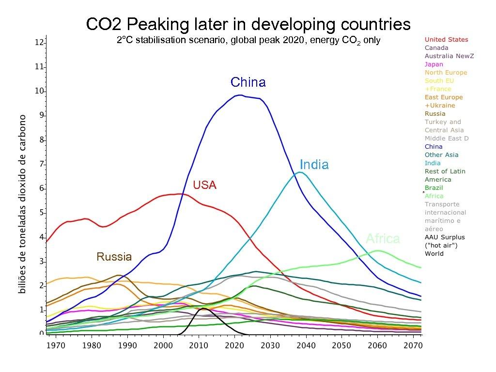 CO 2 Peaking later in developing countries 2°C stabilisation scenario, global peak 2020, energy