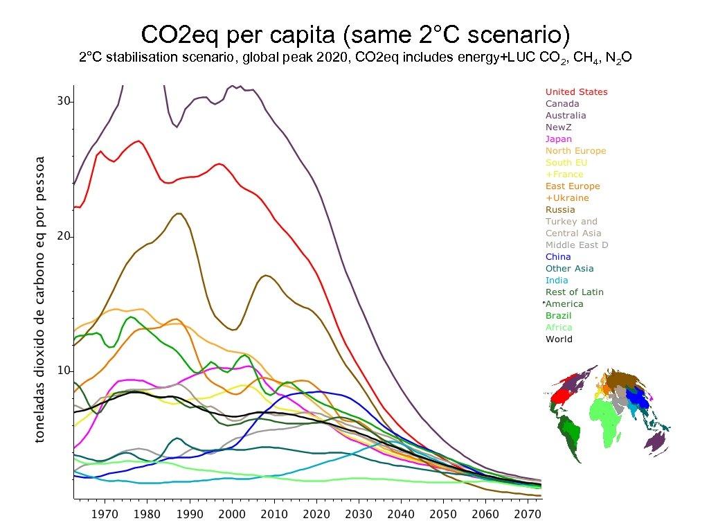 CO 2 eq per capita (same 2°C scenario) 2°C stabilisation scenario, global peak 2020,