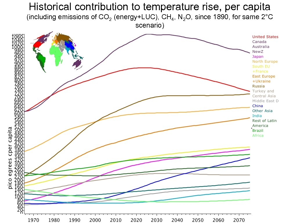 Historical contribution to temperature rise, per capita (including emissions of CO 2 (energy+LUC), CH