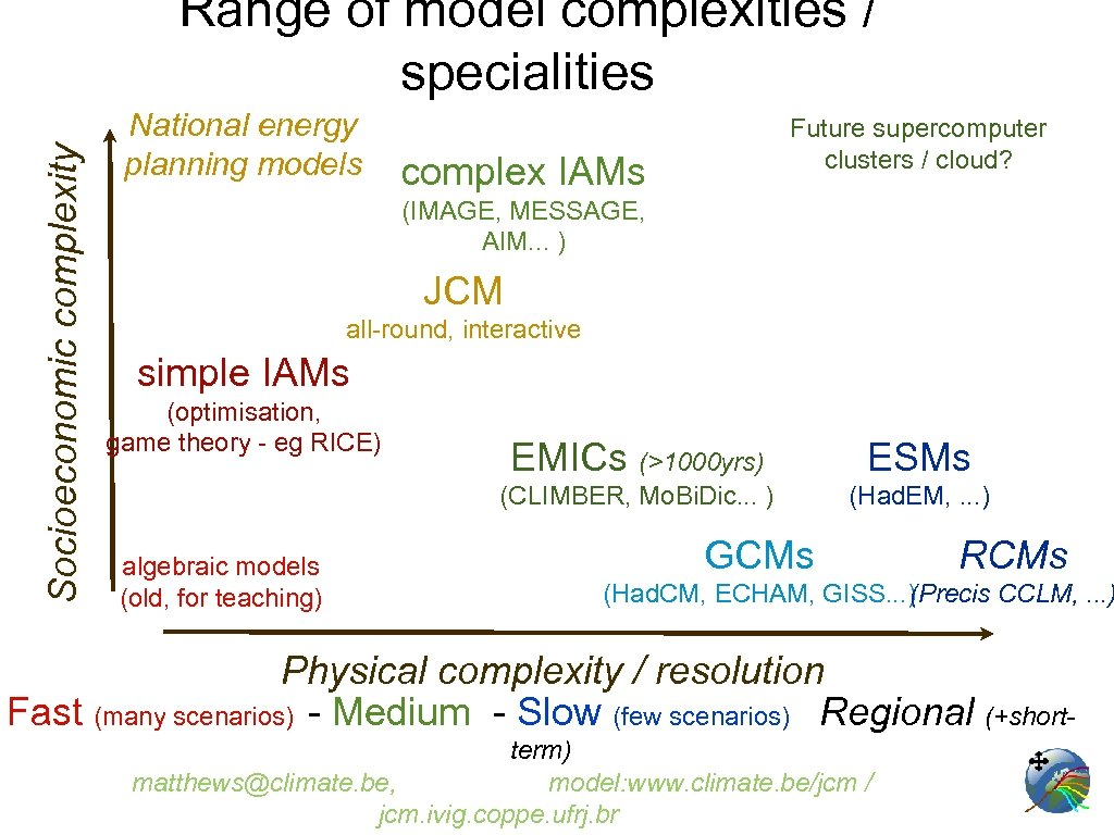 Socioeconomic complexity Range of model complexities / specialities National energy planning models Future supercomputer