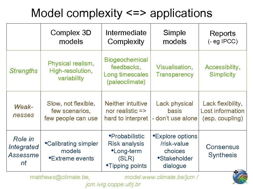 Model complexity <=> applications Complex 3 D models Intermediate Complexity Simple models (- eg
