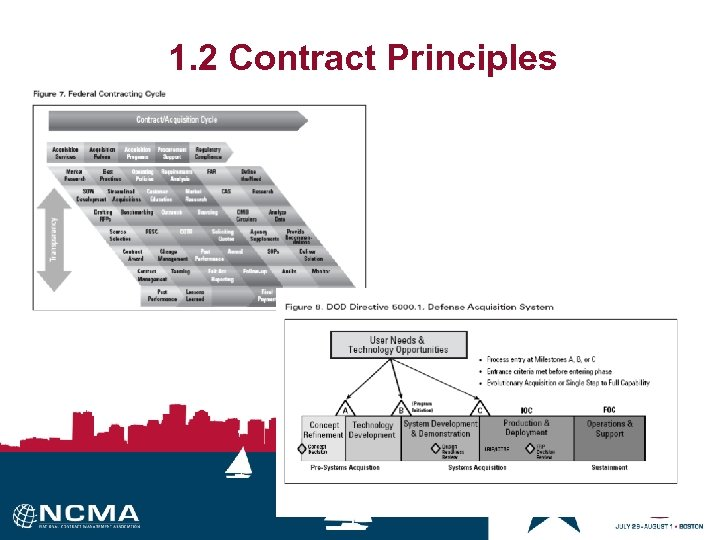 1. 2 Contract Principles Figure 5