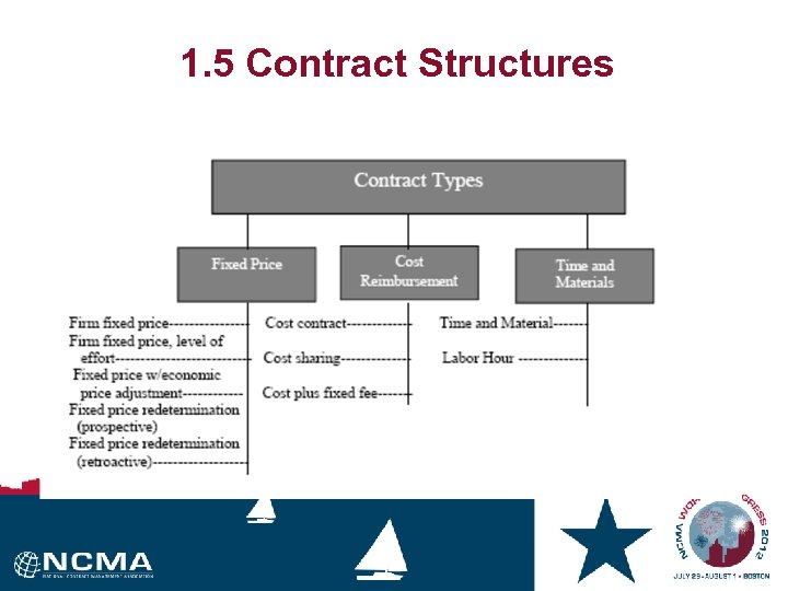 1. 5 Contract Structures