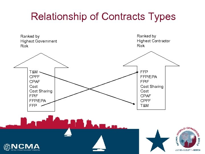 Relationship of Contracts Types Ranked by Highest Government Risk T&M CPFF CPAF Cost Sharing