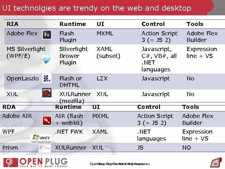 UI technolgies are trendy on the web and desktop RIA Runtime UI Control Tools