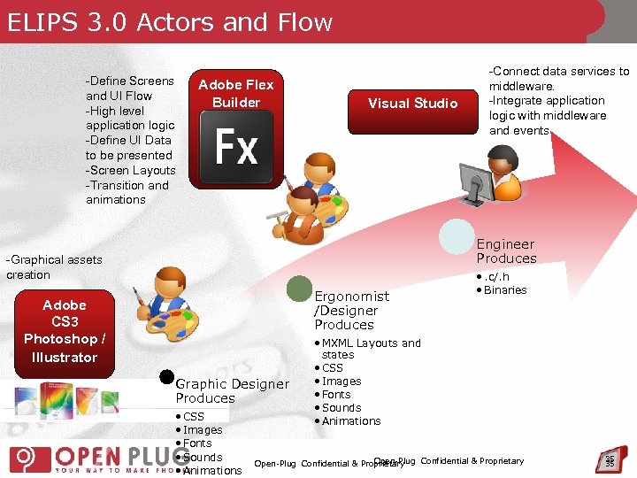 ELIPS 3. 0 Actors and Flow -Define Screens and UI Flow -High level application