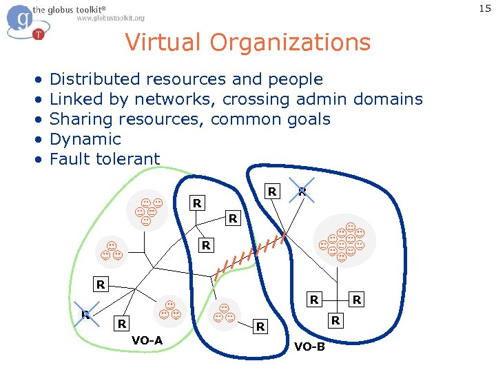 15 Virtual Organizations • Distributed resources and people • Linked by networks, crossing admin