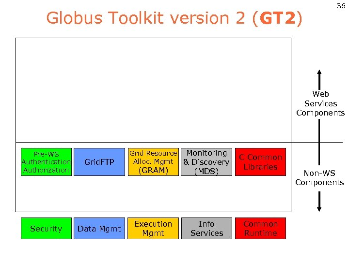 Globus Toolkit version 2 (GT 2) 36 Web Services Components Pre-WS Authentication Authorization Grid.